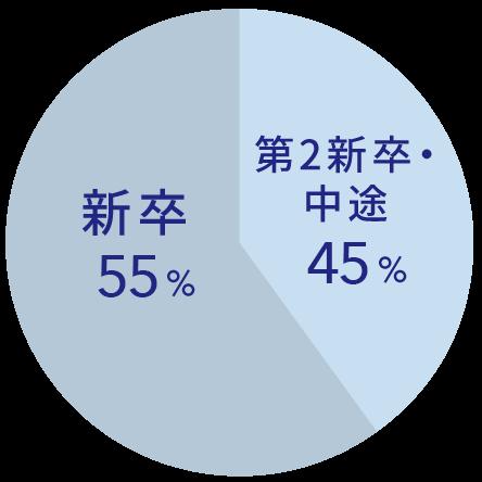 新卒60% 第二新卒・中途40%